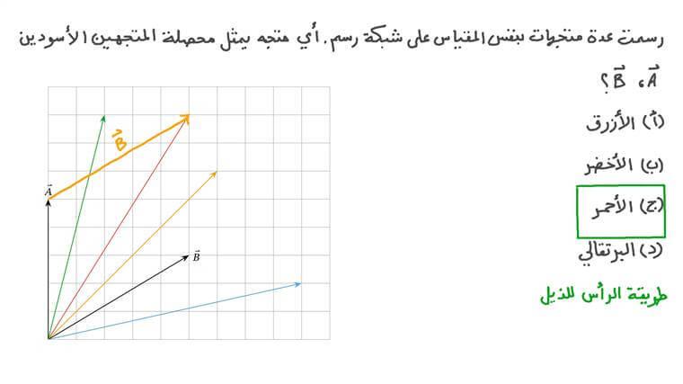 تحديد المتجه المحصل باستخدام التمثيلات البيانية المرسومة بمقياس رسم
