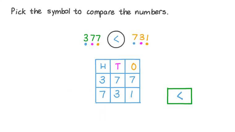 Comparing Two Three-Digit Numbers