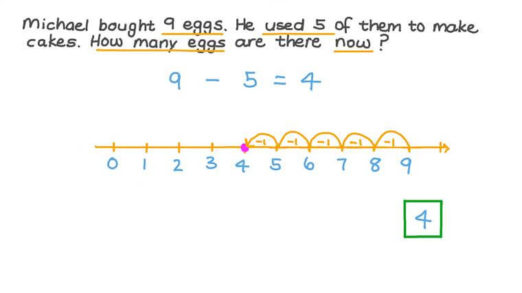 Solving Word Problems by Adding or Subtracting One-Digit Numbers