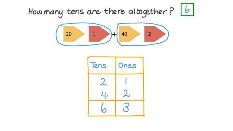 Comparar números usando el concepto de decenas y unidades