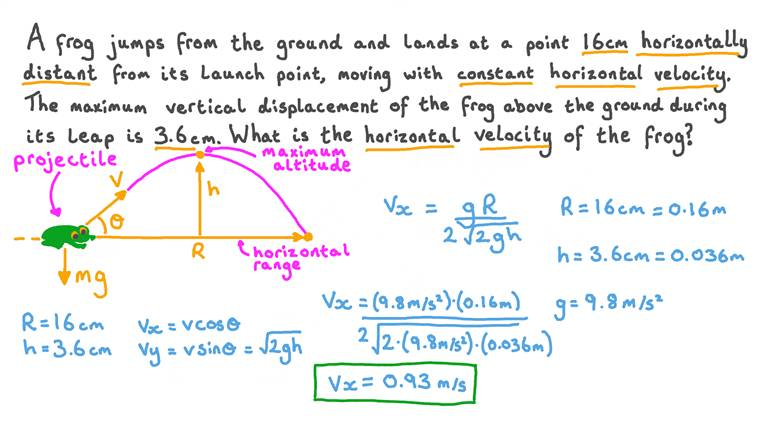 Calculating the Horizontal Velocity of a Projectile from its Range and Maximum Altitude
