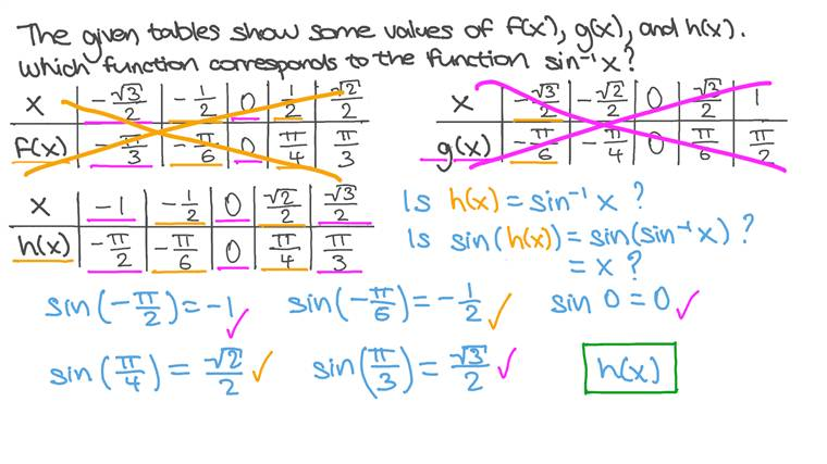Recognizing the Inverse of the Sine Function from a Table of Function Values