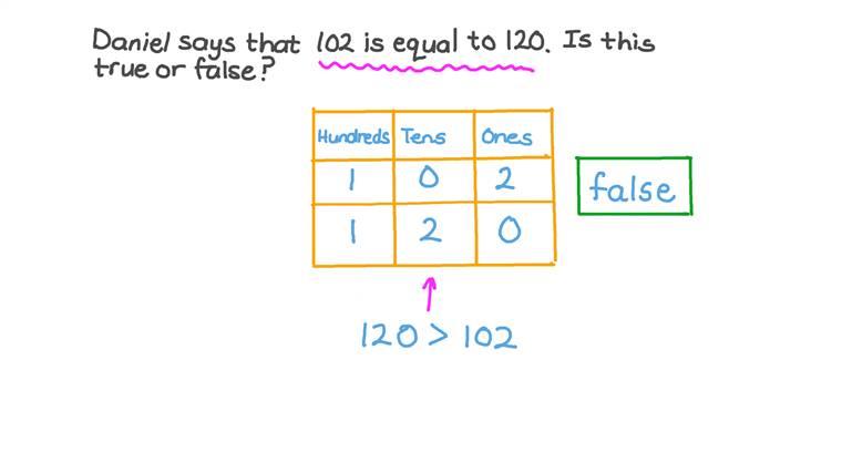 Comparar números más allá del 100