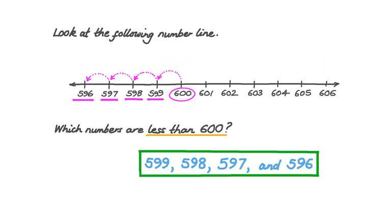 Moving Backward on the Number Line to Find Numbers That Are Less than a Given Number