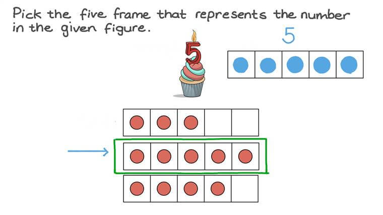 Identifying the Group That Contains 5 Objects by Counting
