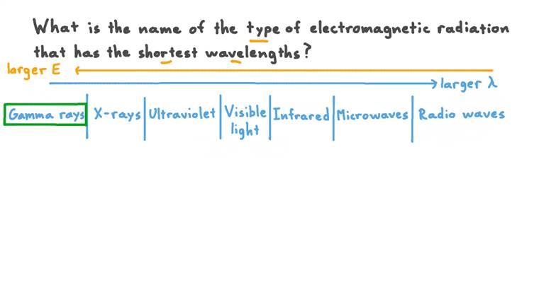 Nommer le type de rayonnement électromagnétique avec la longueur d'onde la plus courte