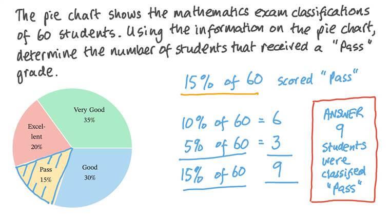 Déterminer le pourcentage d'une quantité par de simples fractions et des entiers relatifs.