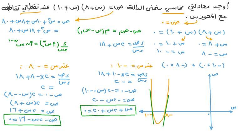إيجاد معادلات المماسات لمنحنى دالة تربيعية عند نقاط تقاطعه مع المحور ﺱ