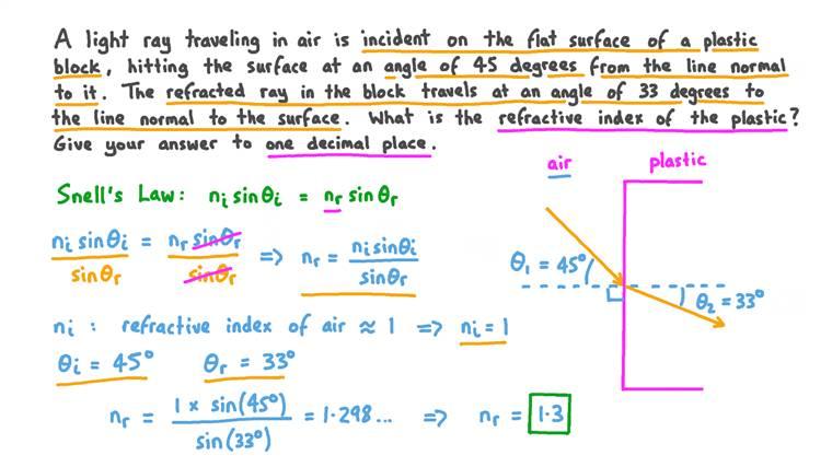 Calcul de l'indice de réfraction de l'air à partir des angles incident et réfracté