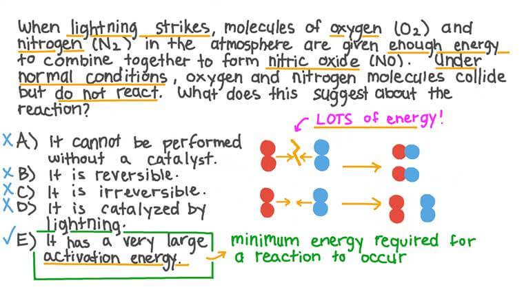 Relier un phénomène réel à la théorie des collisions
