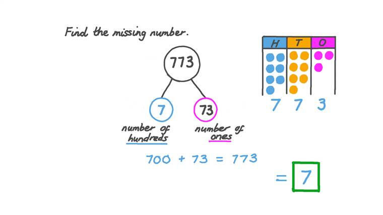 Understanding That Three-Digit Numbers Can Be Represented with Groups of Hundreds and Ones