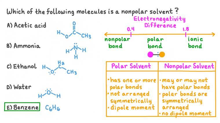 Déterminer si certains composés moléculaires simples courants doivent être classés comme des solvants polaires ou non polaires
