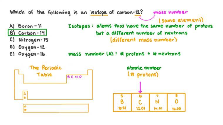 Identification des isotopes à partir des noms d'isotopes
