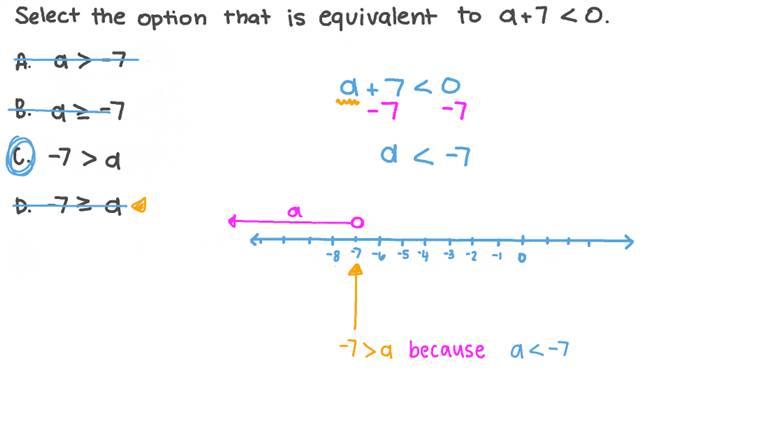 Identifying Equivalent Inequalities