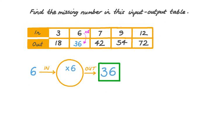 Finding the Missing Number in Input-Output Tables with a One-Step Multiplication Rule