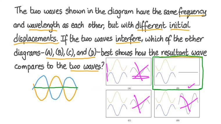 Identifier l'onde résultante de deux ondes qui interfèrent