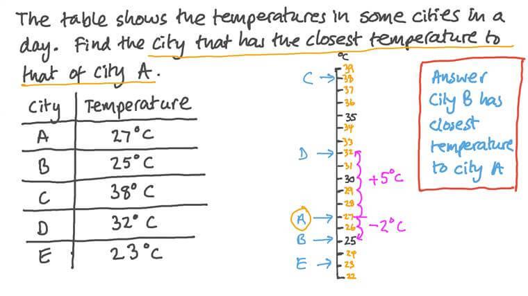 Entender el grado Celsius como una unidad de temperatura