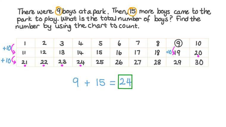 Sumar dos números hasta 99 usando una tabla de cien