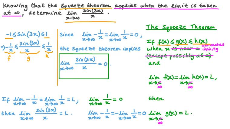 Using the Squeeze Theorem