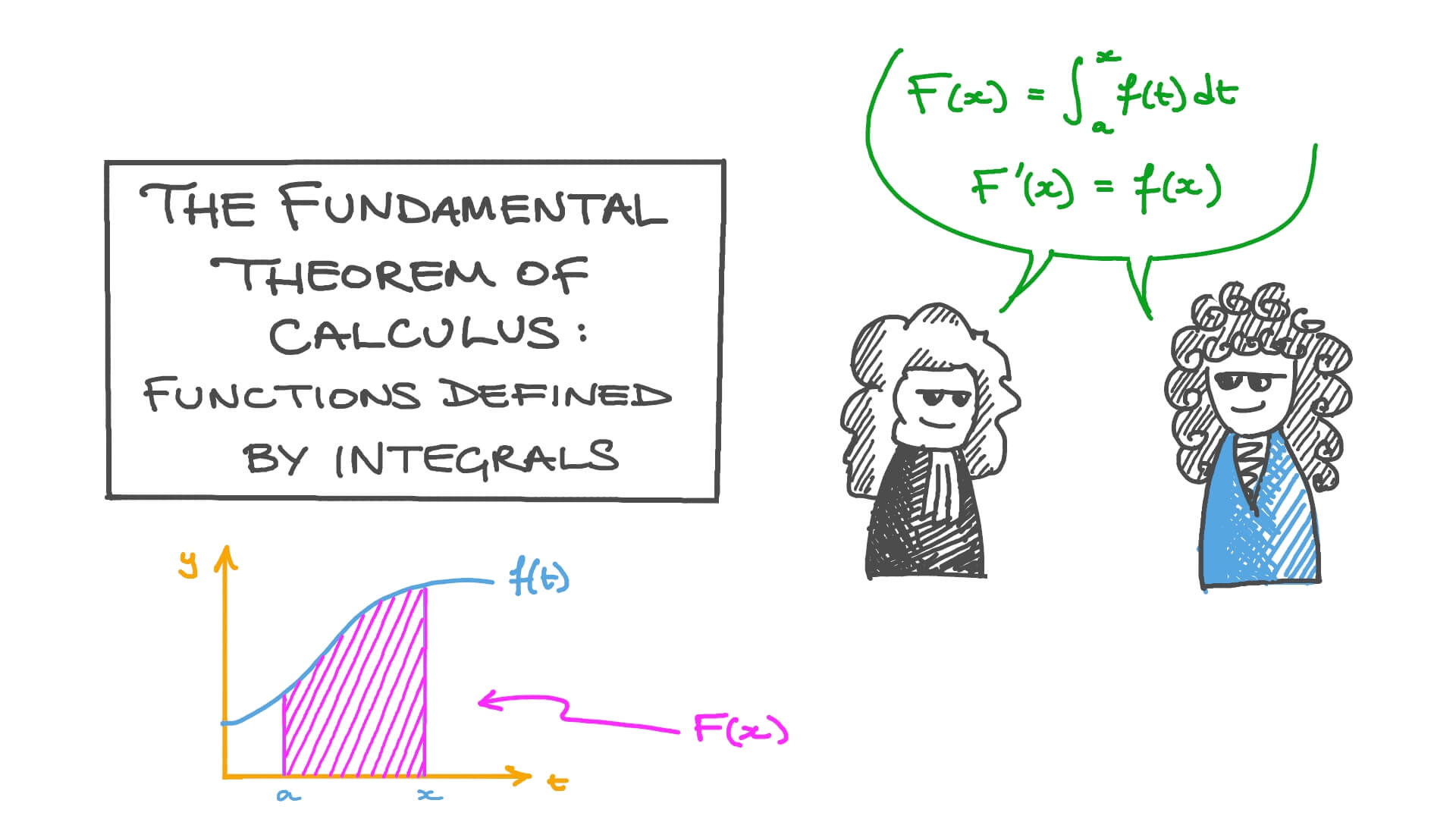 The Fundamental Theorem of Calculus: Functions Defined by Integrals