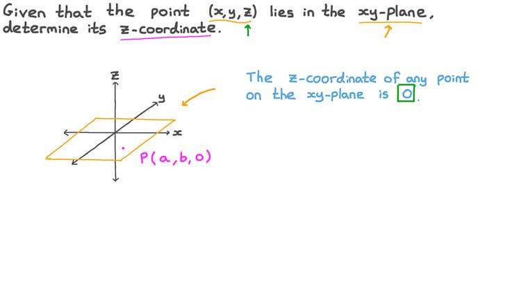 Determining the 𝑧-Coordinate of a Point Lying in the 𝑥𝑦-Plane