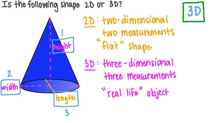 Determinar si una figura es plana o sólida