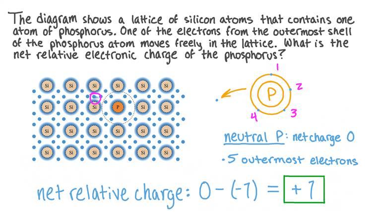 Comprendre la notion de charge relative dans un semi-conducteur dopé par atome pentavalent