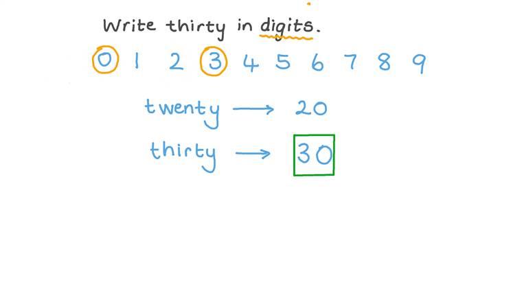 Escrevendo Números em Algarismos