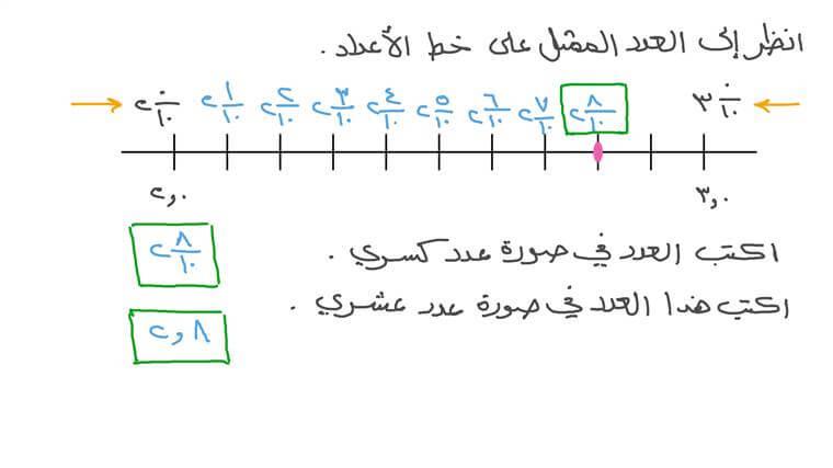 استخدام خط الأعداد لفهم الأجزاء من العشرة