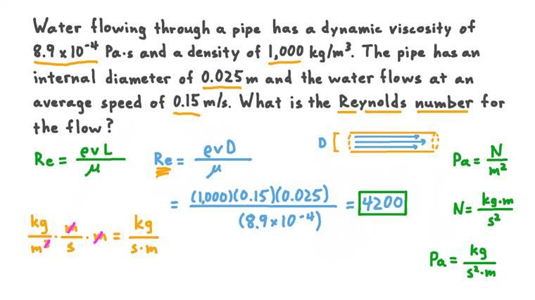 Calcul du nombre de Reynolds du débit d'eau à travers un tuyau