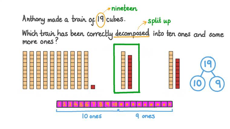 Decomposing Teen Numbers into Ten Ones and Some More Ones
