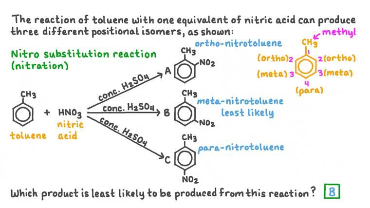 Identifier l'isomère de position qui est le moins susceptible d'être formé lors de la nitration du toluène