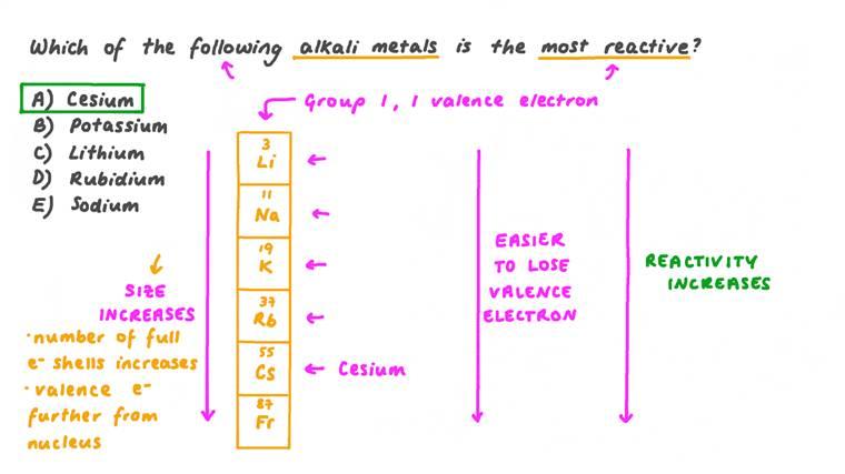 Déterminer quel métal alcalin est le plus réactif