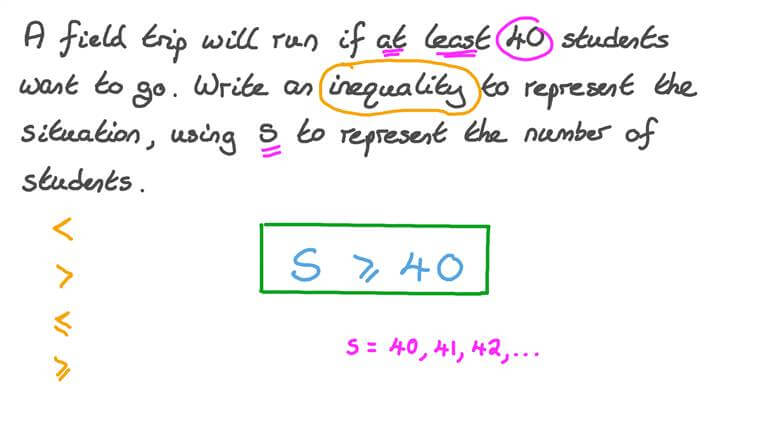 Creating Linear Inequalities with One Variable