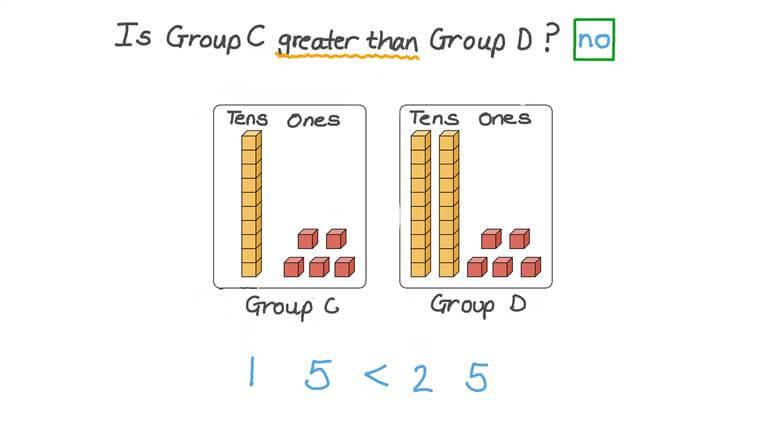 Comparar grupos - menor que, mayor que y igual a