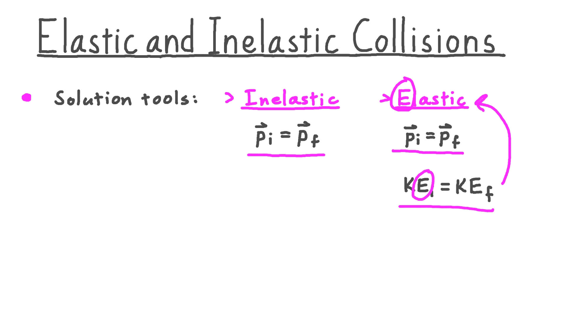 Video Elastic And Inelastic Collisions Nagwa