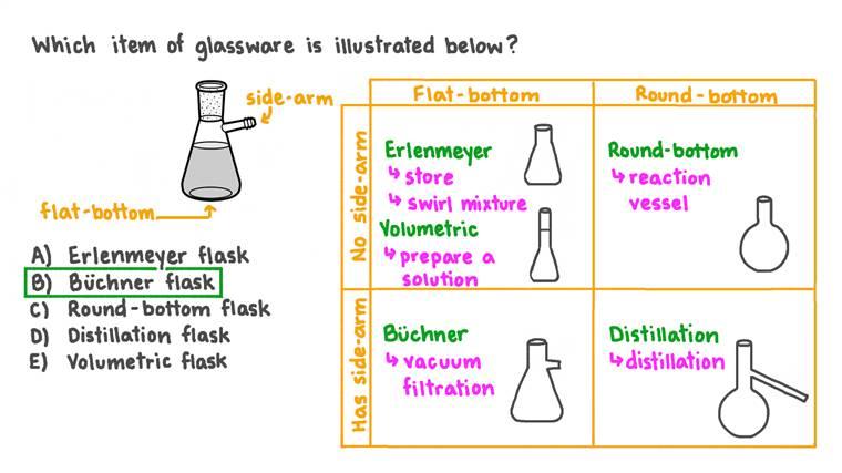 Identifier un type de verrerie d'après sa forme