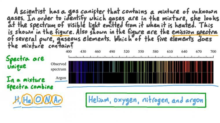 Détermination de la composition d'un gaz à partir de son spectre d'émission