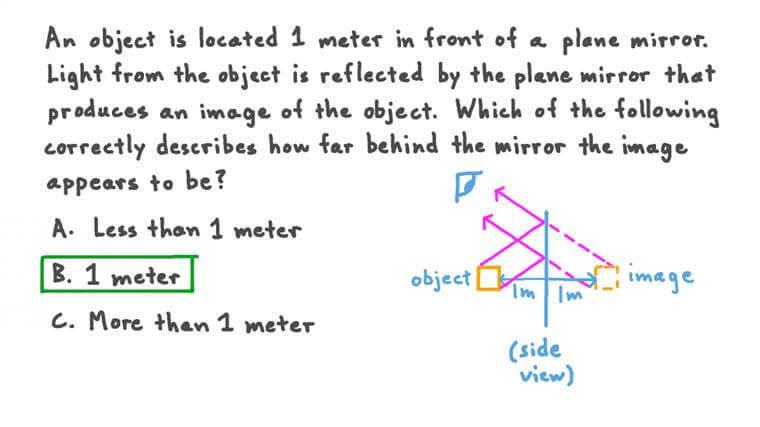Know That the Image Appears to Be the Same Distance behind the Mirror as the Object Is in Front of the Mirror