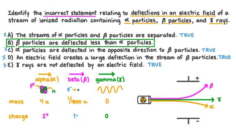 Identifier la fausse affirmation concernant les déflexions d'un rayonnement ionisant dans un champ électrique