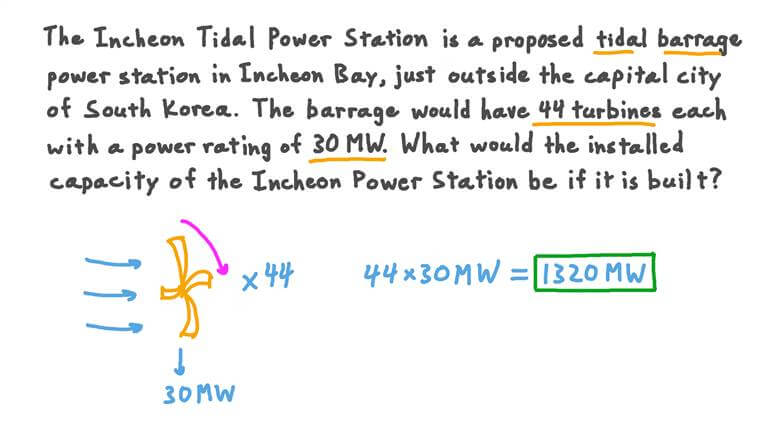 Finding the Maximum Power Output of a Tidal Barrage Power Station