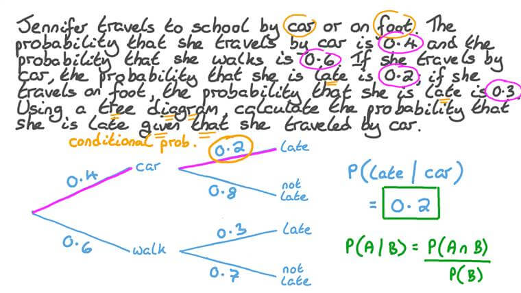 Finding the Conditional Probability of an Event from a Tree Diagram