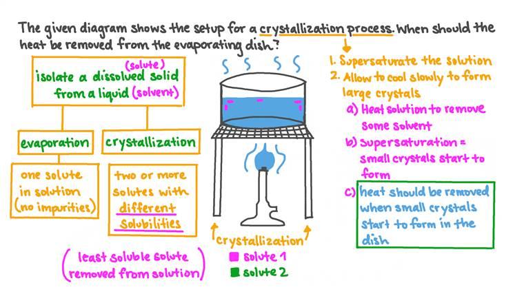 Rappel sur la procédure de cristallisation