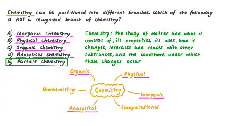 Identifying Branches of Chemistry