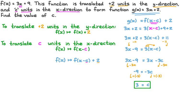 Finding the Number of Units That a Function Is Translated in the 𝑥-Direction to Another One