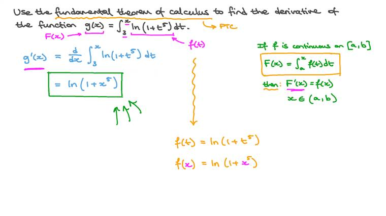 Finding the Derivative of a Function Defined by an Integral
