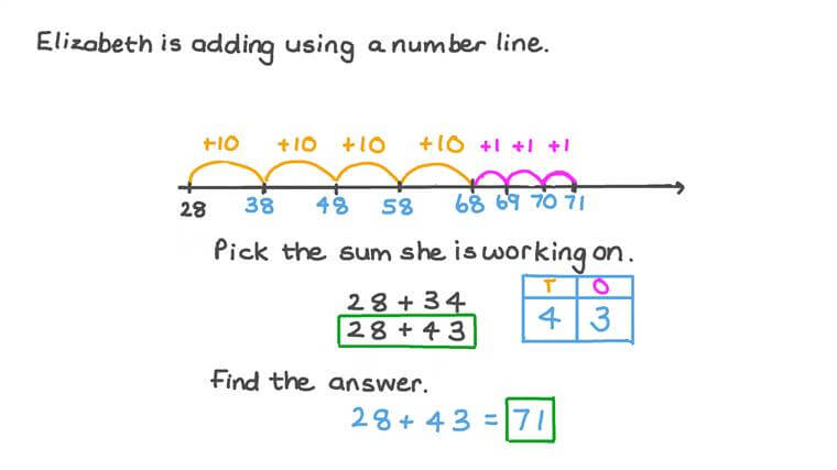 Adding Tens and Ones on a Blank Number Line