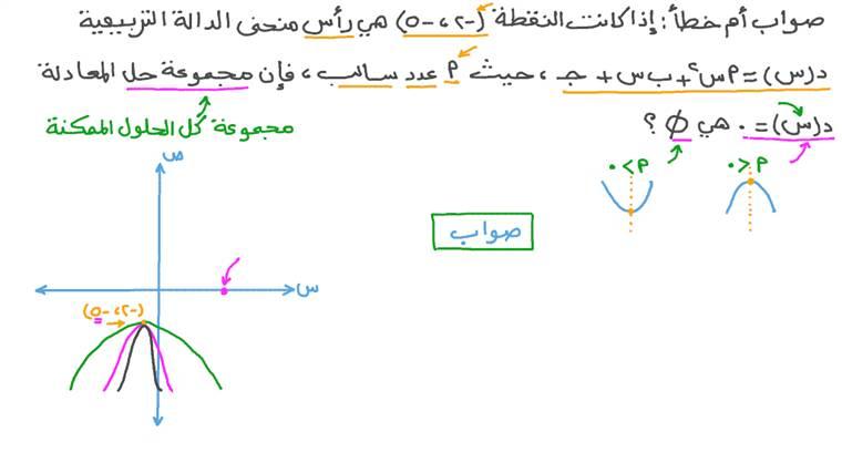إيجاد مجموعة حل معادلة تربيعية باستخدام رأس منحنى الدالة ومعاملها الرئيسي