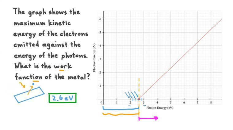 Déterminer le travail de sortie en utilisant un graphique de l'énergie des électrons par rapport à l'énergie des photons