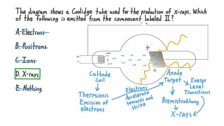 Déterminer ce qui est émis par l'anode dans un tube de Coolidge